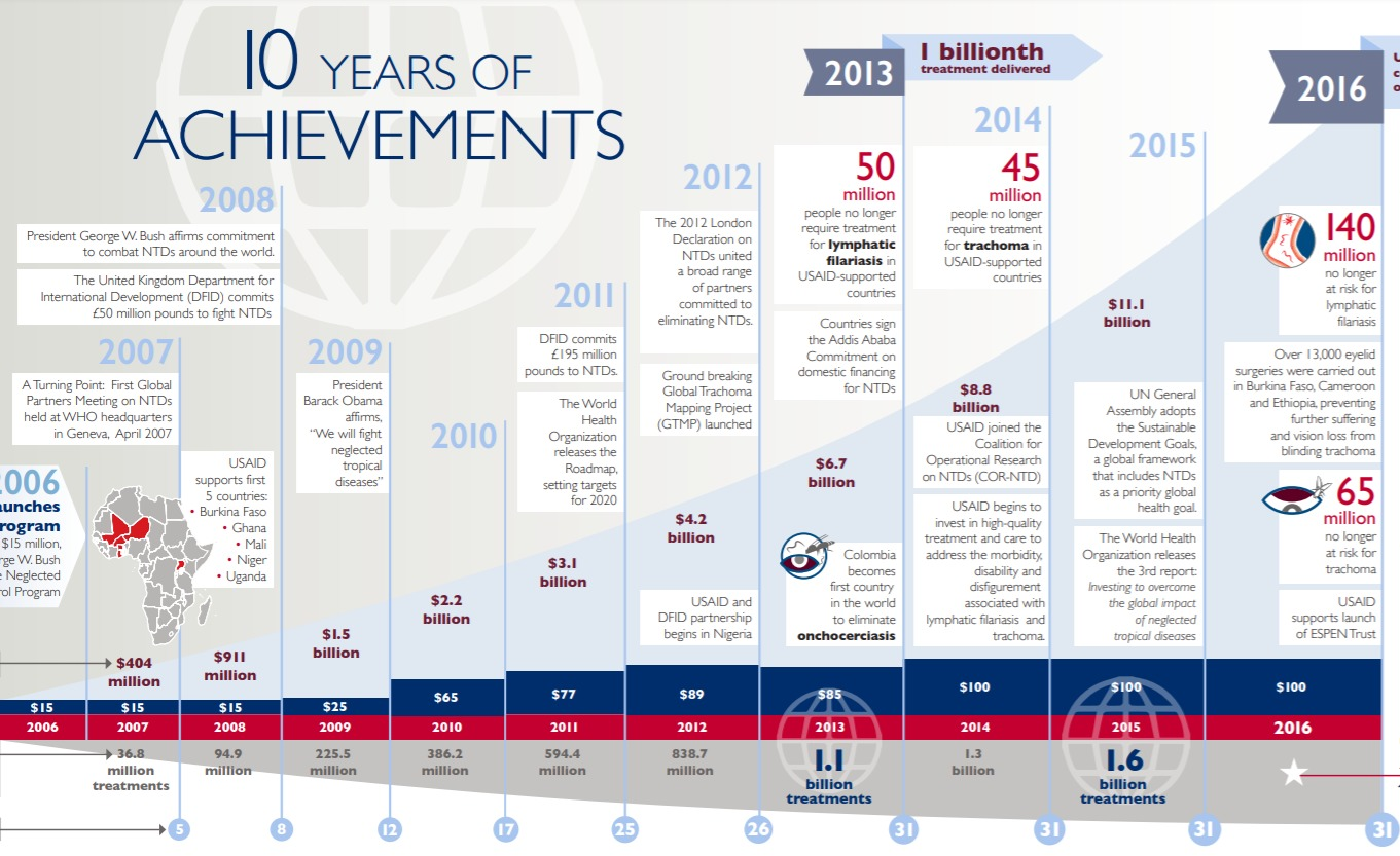 Neglected Tropical Diseases timeline